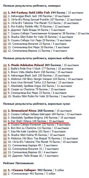 рейтинг 2010